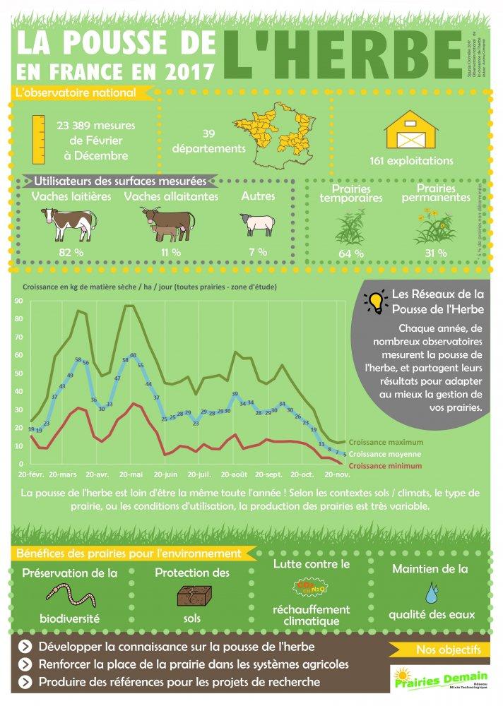 Infographie Pousse de l'herbe 2017